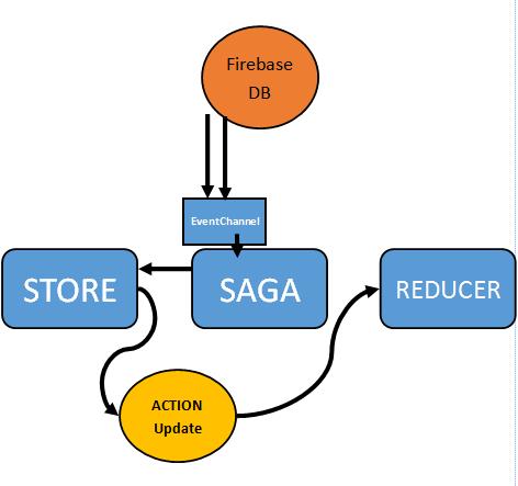 Live data with Firebase and redux-saga
